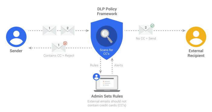 """Data Loss Prevention (DLP) bei Gmail: Hat der Systemverwalter beispielsweise per Regel verfügt, dass E-Mails an externe Empfänger keine Kreditkartendaten (""""CC"""") enthalten dürfen, wird eine Nachricht vor dem Zustellen blockiert und der Absender informiert."""