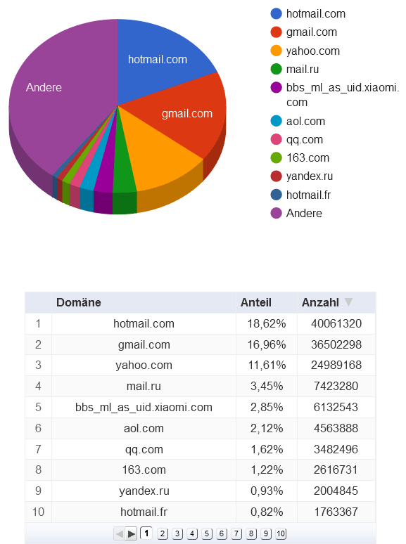Hotmail- und Gmail-Adressen finden sich in den geklauten Daten am häufigsten.