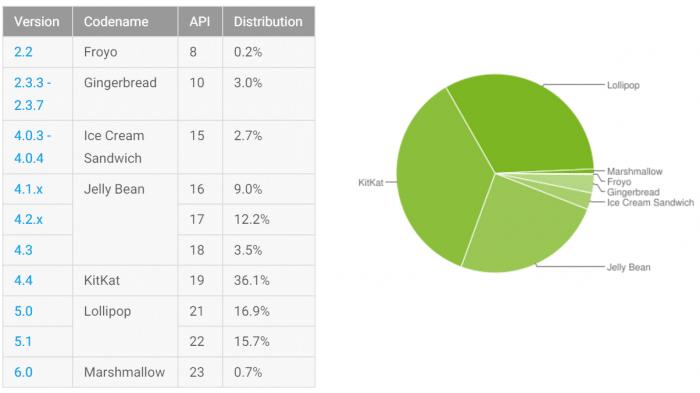 Android: Lollipop auf einem Drittel der Geräte