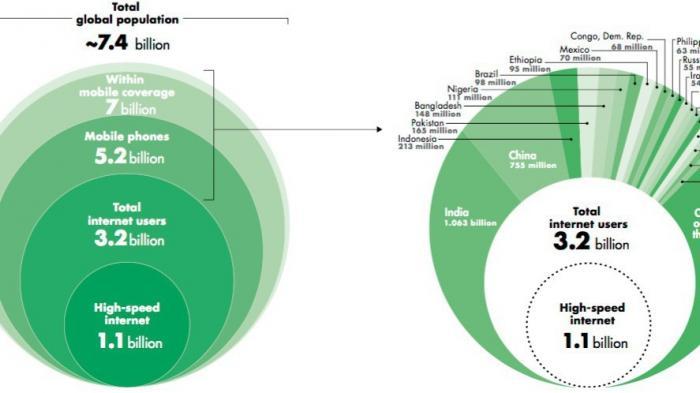 Weltbank: 4 Milliarden Menschen sind offline
