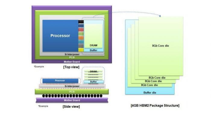 Samsung HBM2 mit 4 GByte