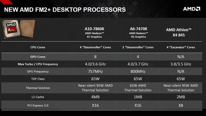 AMD A10-7860K, Athlon X4 845