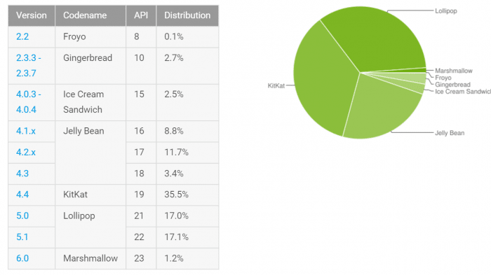 Android-Statistik: Marshmallow-Anteil fast verdoppelt
