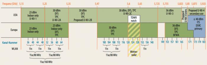 Viele und vor allem preisgünstige WLAN-Router, die im 5-GHz-Band funken, nutzen lediglich den Bereich bis Kanal 48, weil ab da aufwärts die lästige Dynamic Frequency Selection (DFS) zum Schutz des Wetterradars Pflicht ist. So herrscht dort mancherorts auch ohne LTE-LAA-Basisstationen schon Gedränge wie im 2,4-GHz-Band.