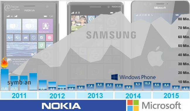 Nokia und Microsoft: Der Anfang vom Ende