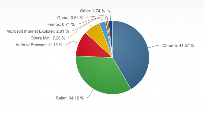 Anteile der Mobilbrowser am Internet-Traffic