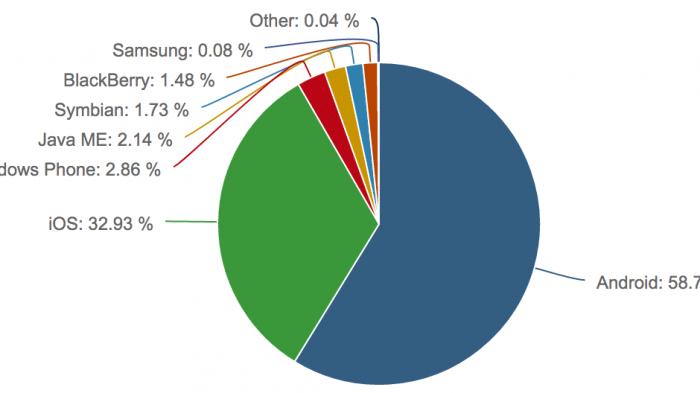Internet-Traffic: Android baut Dominanz aus