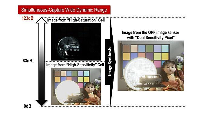 Panasonic kündigt organische CMOS-Sensoren an - Pixelzahl kein Thema