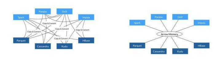 Bei Arrow (rechts) erfolgt die Datenverarbeitung über dasselbe Speicherformat, bislang (links) hatte jedes System sein eigenes internes Format.