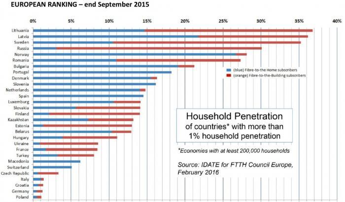 Glasfaser-Verbreitung: Deutschland schafft die 1-Prozent-Hürde