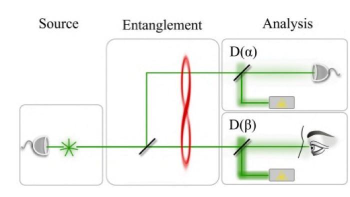 Forscher wollen Quantenverschränkung mit dem Auge beobachtbar machen