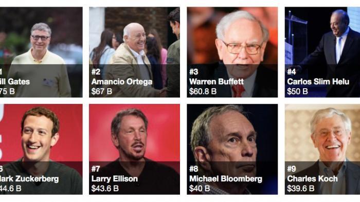 """""""Forbes""""-Liste: Bill Gates bleibt reichster Mensch der Erde – Mark Zuckerberg kommt in Fahrt"""