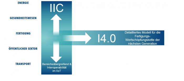 Internet der DInge: Plattform Industire 4.0 und IIC kooperieren