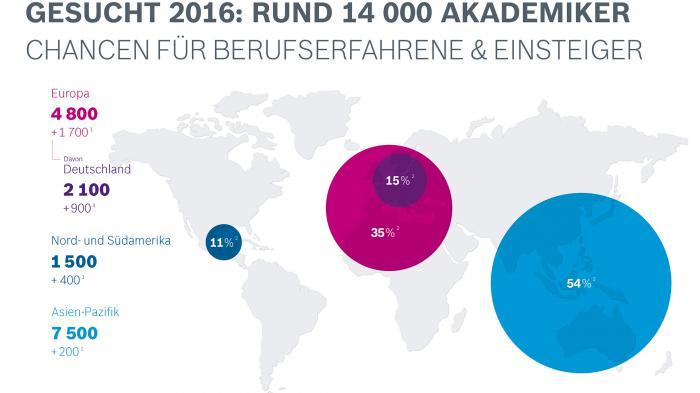 Internet der Dinge: Bosch 14.000 Hochschulabsolventen einstellen