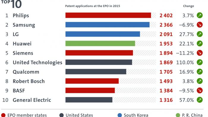 Europäisches Patentamt: 2016 Sechster Anmelderekord in Folge