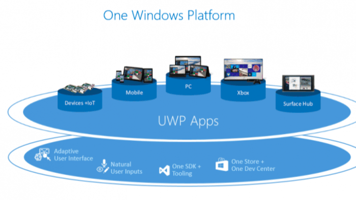 Epig Games warnt vor Spiele-Monopol der Universal Windows Platform