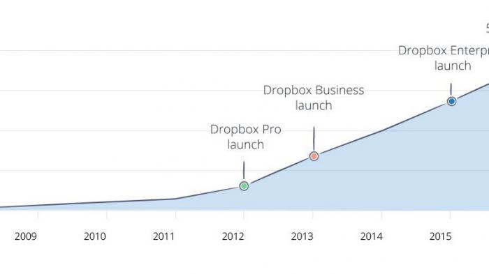 Dropbox-Nutzerzahlen