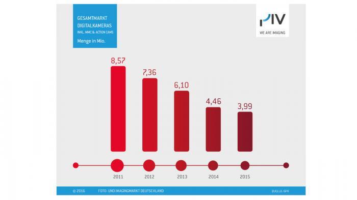 Foto- und Imagingmarkt 2015: Schlechte Zahlen vom Photoindustrieverband