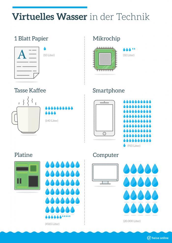 Inforgrafik zu virtuellem Wasserverbauch für Technikprodukte wie Smartphone und Computer