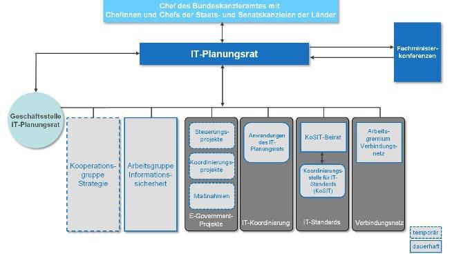 IT-Planungsrat beschließt No-Spy-Klausel für Hardware-Beschaffungen