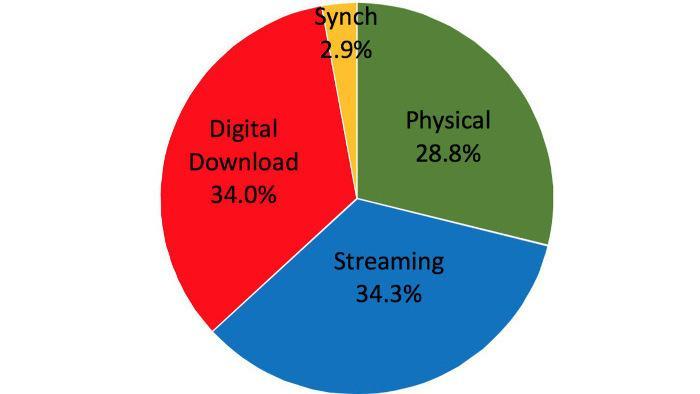 Streaming überholt Downloads in US-Musikgeschäft