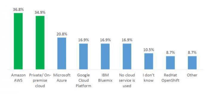 Viele setzen auf einen der großen Hersteller, nicht wenige aber auch auf Private/On-Premise Clouds.