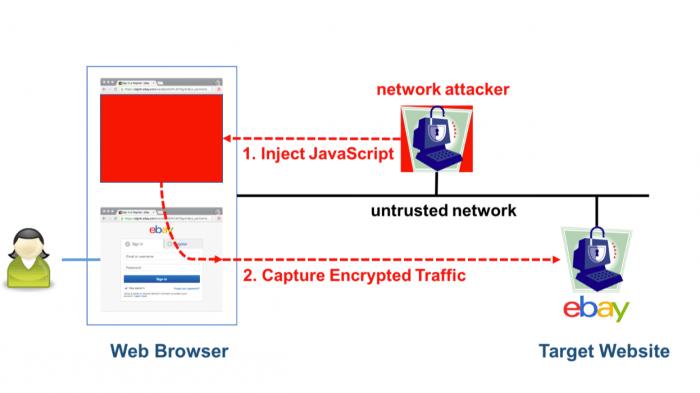 3DES wird zum Problem für TLS-Verschlüsselung