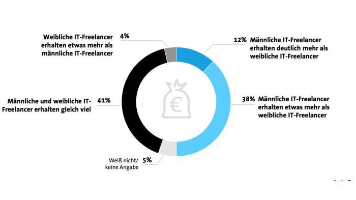 Weibliche IT-Freelancer verdienen häufig weniger als männliche