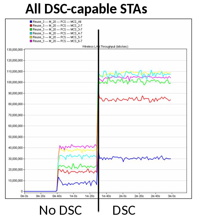 Dynamic Sensitivity Control bei IEEE 802.11ax