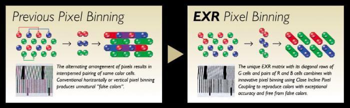 Beim Pixel Binning werden nebeneinanderliegende Pixel gleicher Farbe zur Erhöhung der Empfindlichkeit zusammengeschaltet.