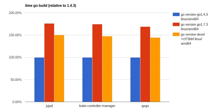 Compile-Zeiten unterschiedlicher Projekte mit Go 1.4.3, 1.4.7 un der aktuellen Entwicklungsversion.