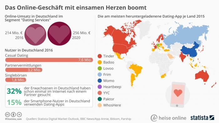 Statista / heise online