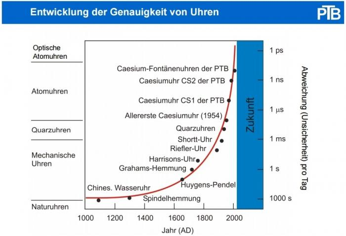 In den vergangenen 70 Jahren hat sich die Genauigkeit von Uhren um diverse Größenordnungen verbessert.