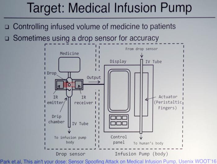 Schematische Darstellung Infusionspumpe mit Infrarotsensor