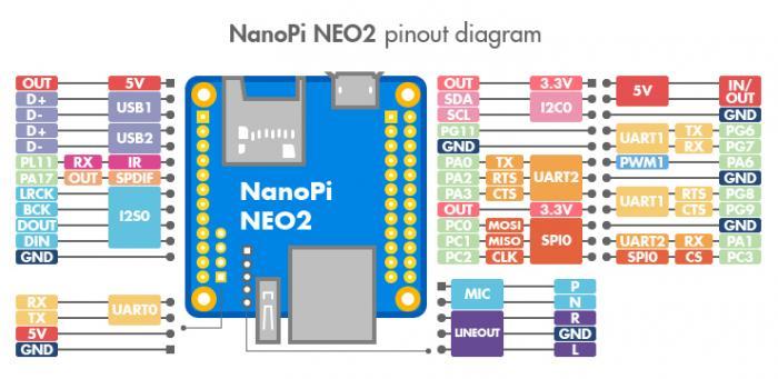 Pinout des NanoPi Neo 2