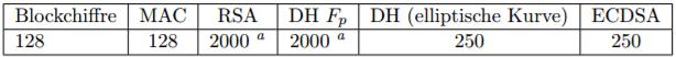 Technische Richtlinie: Kryptographische Verfahren - Empfehlungen und Schlüsellängen