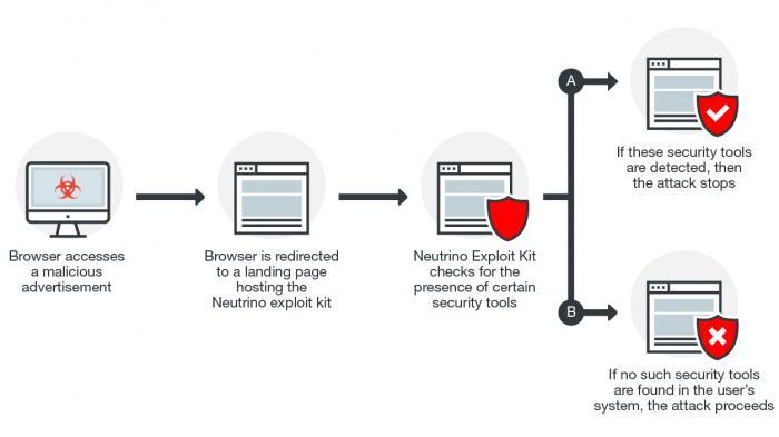 Exploitkit nutzt Windows-Lücke um Profis zu vermeiden
