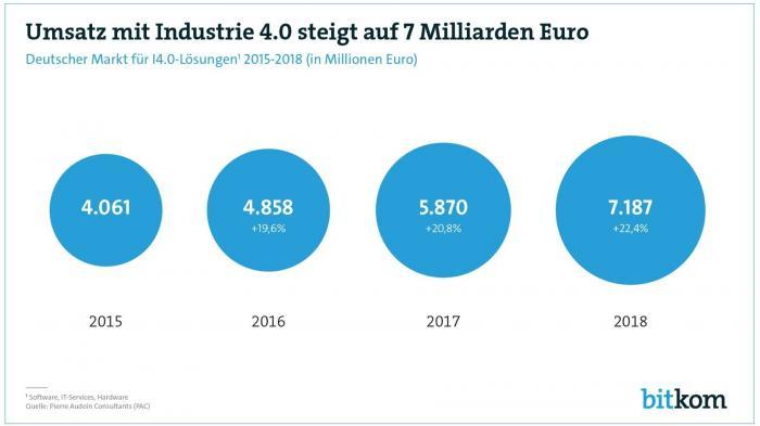 Hannover Messe: Produkte für Industrie 4.0 mit kräftigem Umsatzwachstum