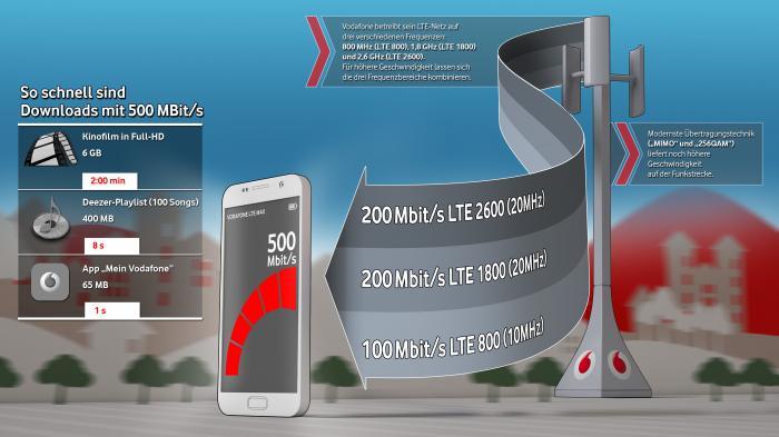 Vodafone beschleunigt LTE-Netz in 30 Städten auf 500 Mbit/s
