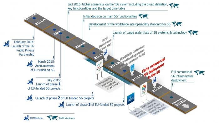 EU-Parlament fordert Investitionen in 5G-Ausbau