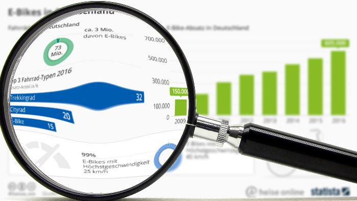 """""""Statistisch gesehen"""" zu 200 Jahre Fahrrad: E-Bikes sind im Kommen"""