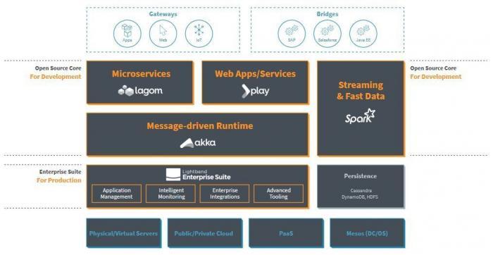 Derzeitiges Architekturschaubild der Reactive Platform von Lightbend