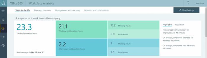 E-Mails schreiben und zum Meeting gehen kosten die Mitarbeiter Zeit - wie viel genau, soll Microsoft Workplace Analytics zeigen, hier aufgeschlüsselt nach Bürozeiten und Feierabend.