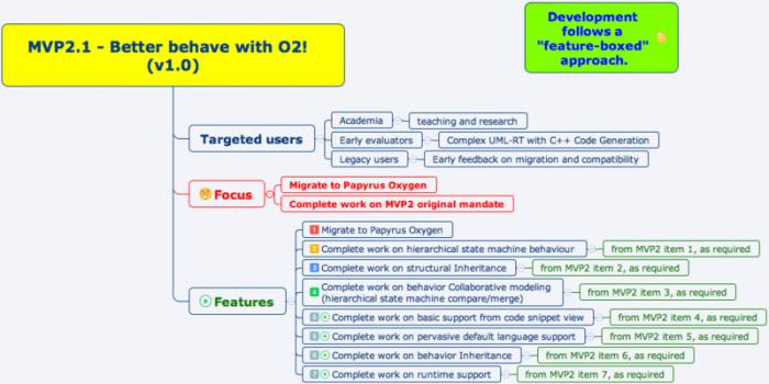 Das Diagramm zeigt neben den Neuerungen die Zielgruppen und den Fokus von Papyrus-RT 1.0.