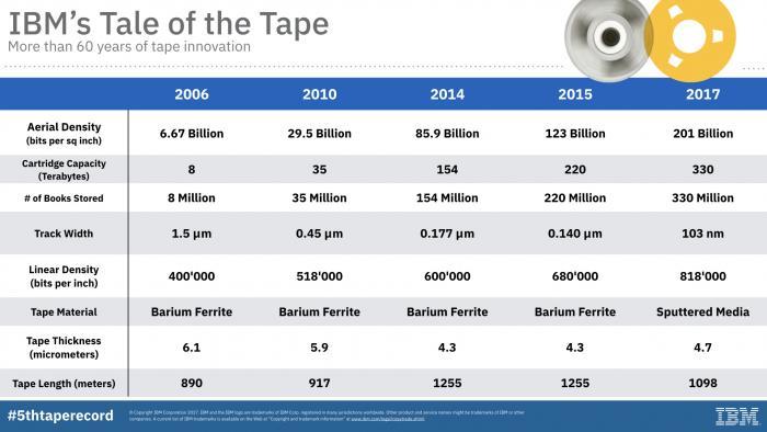 Entwicklung der Speicherdichte von Magnetbändern. Die Präsentationsfolie zeigt jene neuen Spitzenwerte, die IBM-Forscher seit 2006 erreicht haben.