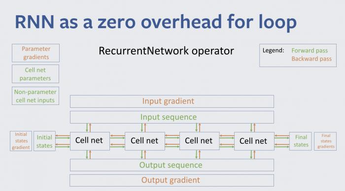 Vereinfachte Übersicht der RNN-Engine