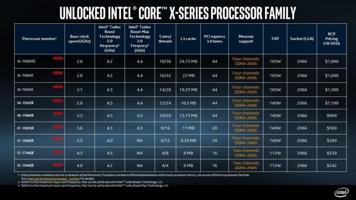 Tabelle Intel Core X