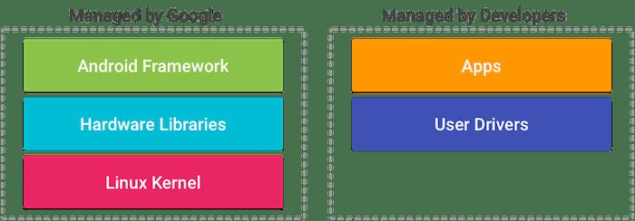 AndroidThings verwendet User Drivers zur Verwaltung von Hardware-Events.