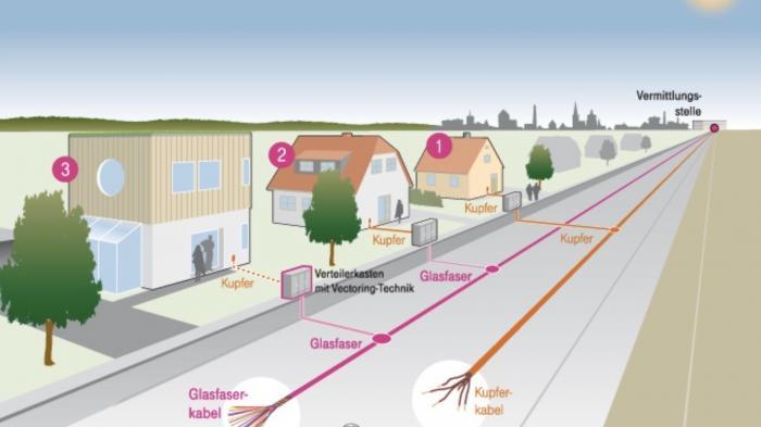 Breitbandausbau: EU-Kommission genehmigt Beihilfen für Vectoring-Projekte