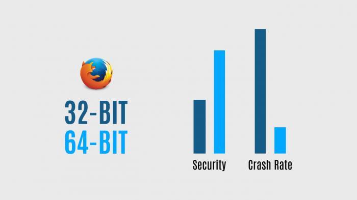 Mozilla startet Wechsel auf 64-Bit-Firefox